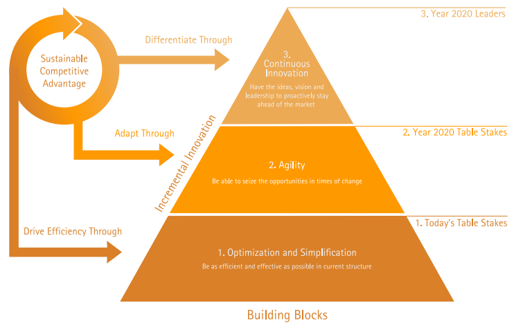 Three building blocks would give banks a sustainable competitive advantage by 2020.