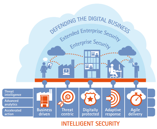 Why intelligent security is so smart for retail banks