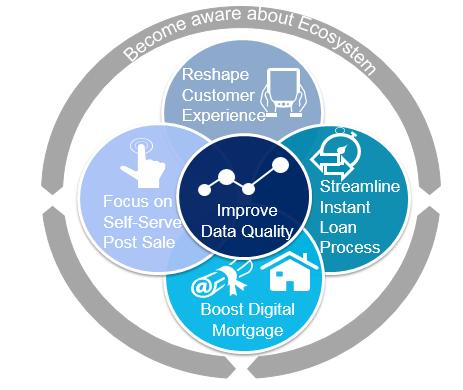 Fig - 6 key success factors for Credit Innovation