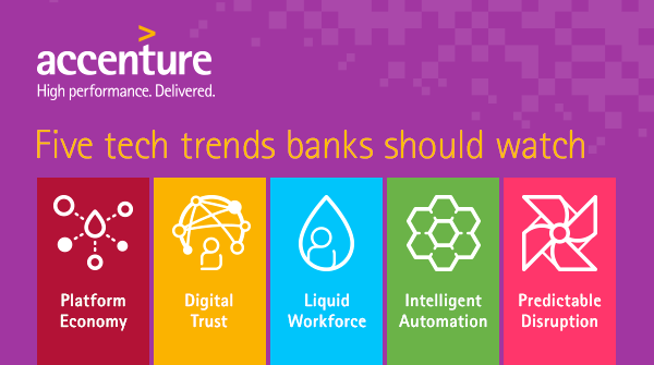 Rotating To The New In Banking Accenture Banking Blog