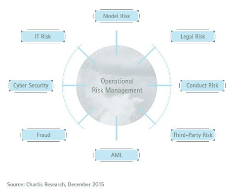 This model illustrates how operational risk management can act as an integration point for several risk management areas.