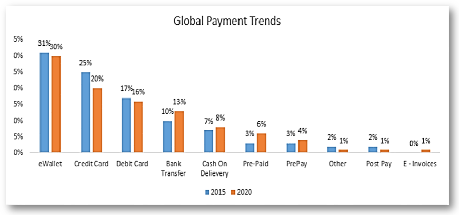 Global Payment Trends
