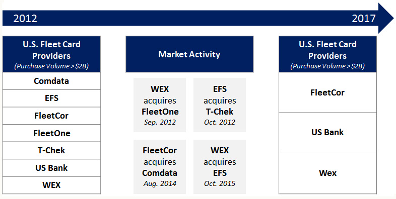 us fleet card provider consolidation - Fleet Card