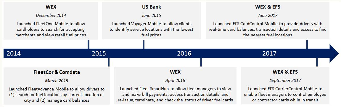 mobile technology advances in fleet card management - Wex Fleet Card