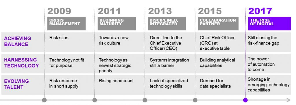 Evolution of risk management since 2009, across areas of integration, technology and talent