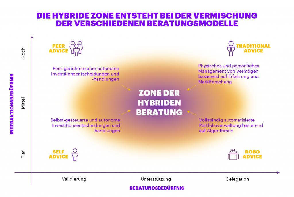 Hybrid Advisory Zone Hybrid Beratung Betina Wunderlich Accenture