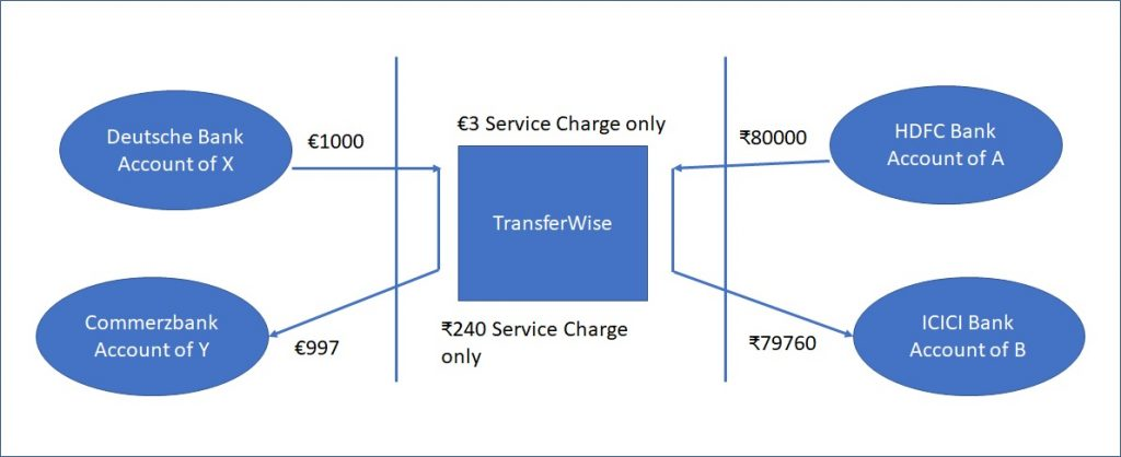 Figure 1 | Peer-to-peer cross-border money transfer model