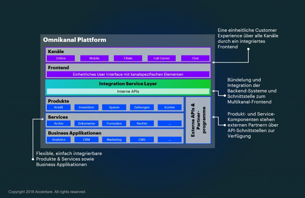 Omnikanal Plattform