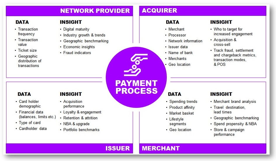 The data imperative for credit cards | Accenture Banking Blog