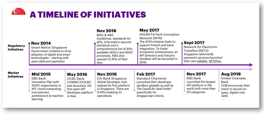 The brave new world of Open Banking in APAC: Singapore | Accenture