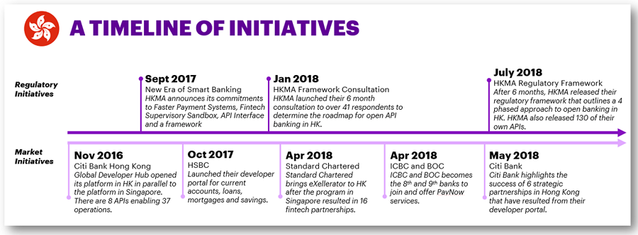 The brave new world of Open Banking in APAC: Hong Kong | Accenture