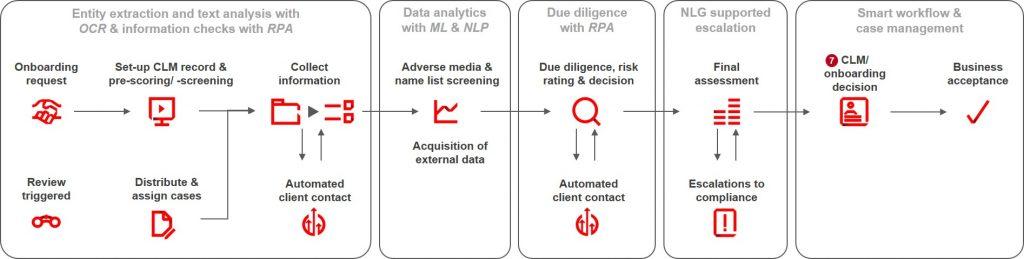 Beispiel eines optimierten Ende-zu-Ende KYC-Prozesses