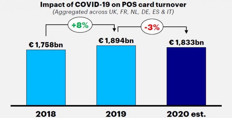 Impact of COVID-19 on POS Turnover