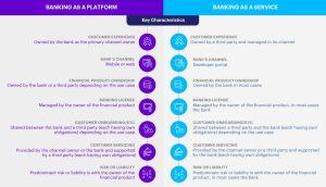Banking as Platform vs Service