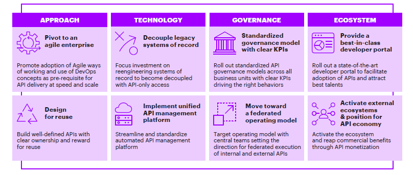 steps to effective api management accenture