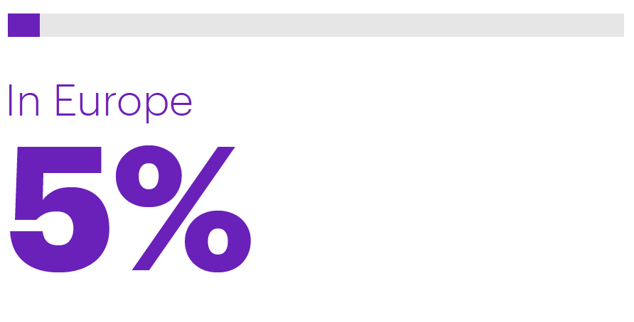 On average, the percent of total workloads that have been migrated to the cloud