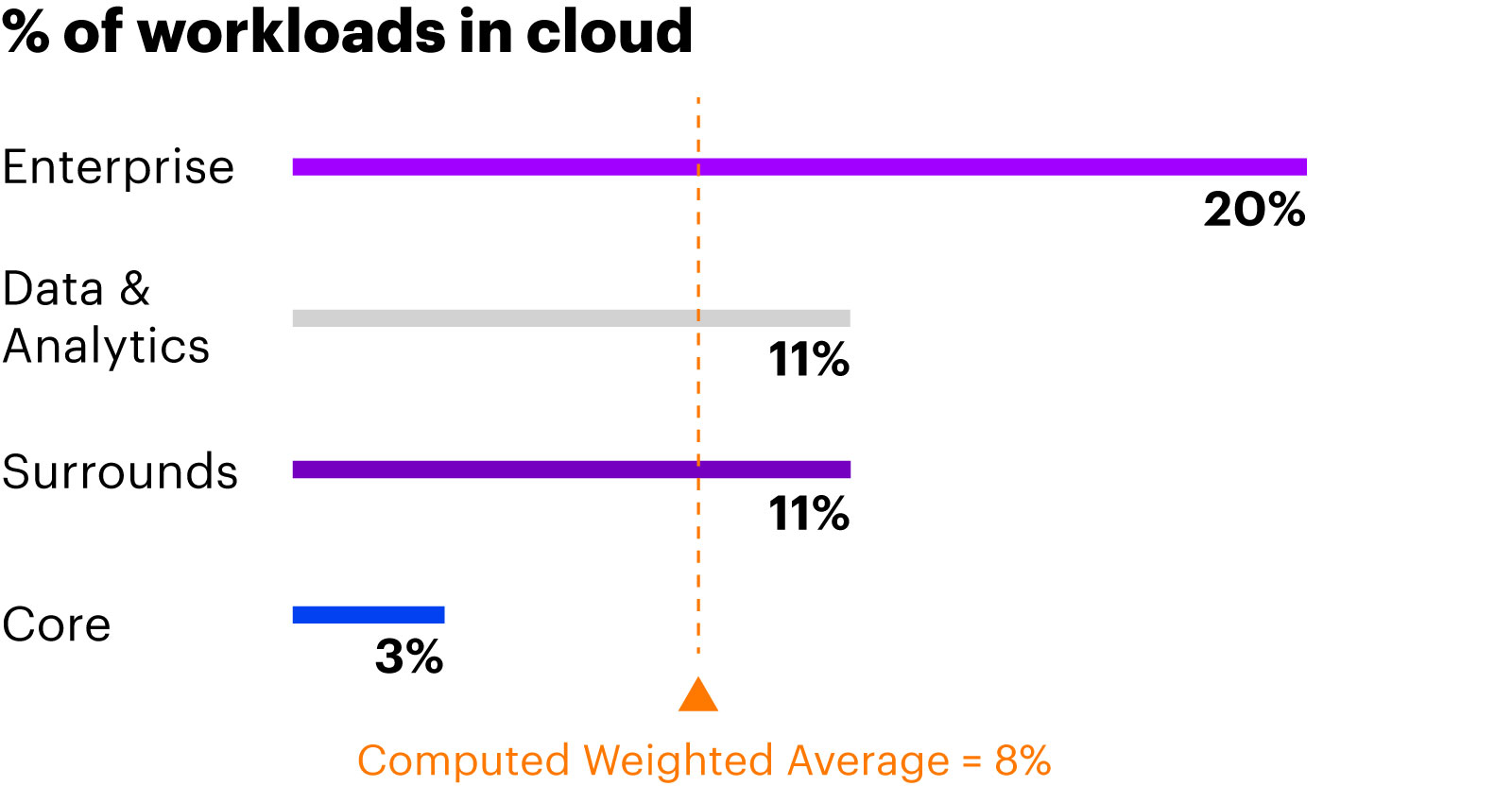Enterprise functions have journeyed the farthest while data & analytics are catching up*